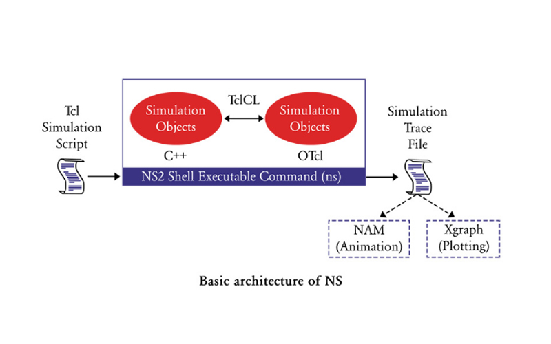 Network Simulator Course (NS2)